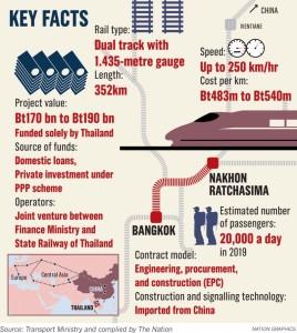 'Invite bids for train project' - Bangkok-Nakhon Ratchasima rail